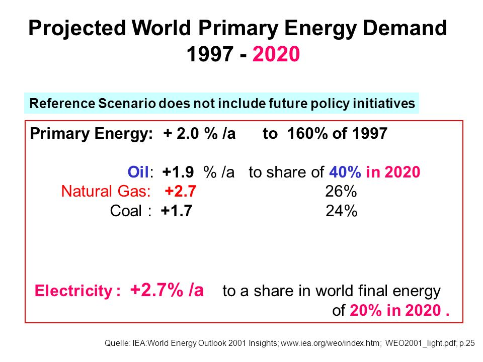 Projected World Primary Energy Demand