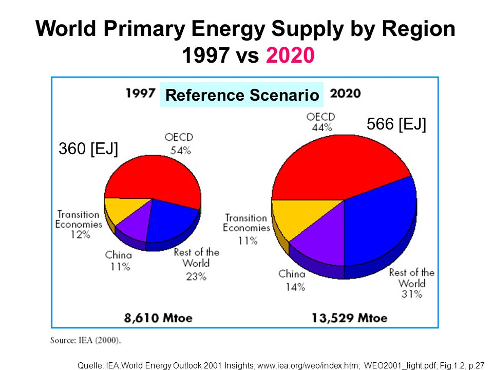 World Primary Energy Supply by Region