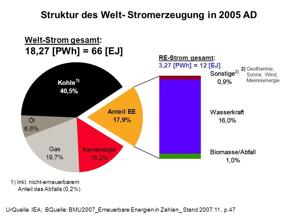 Struktur des Welt- Stromerzeugung in 2005 AD