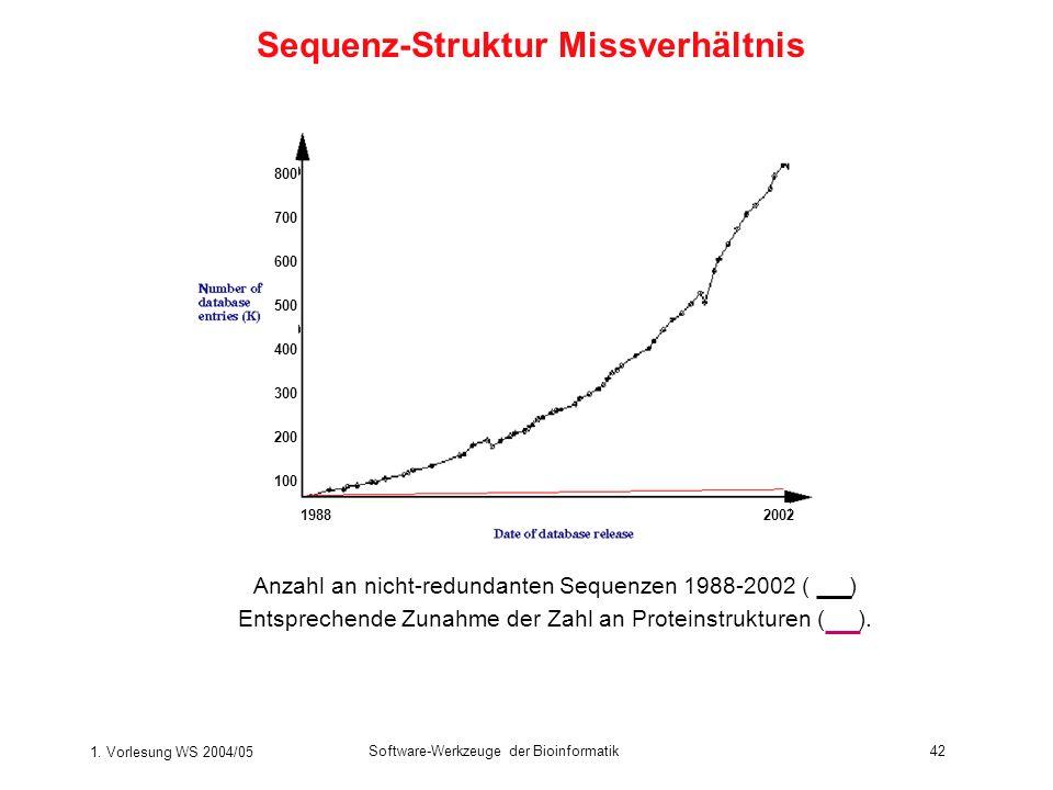 Sequenz-Struktur Missverhältnis