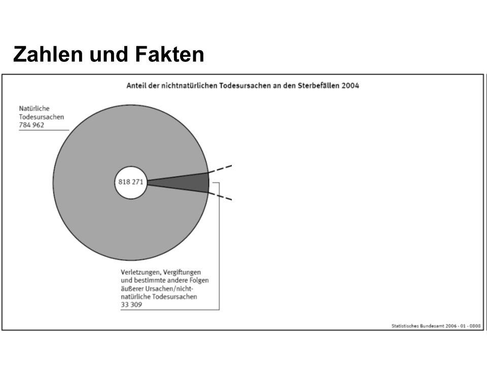 Zahlen und Fakten Zurück nach Deutschland, ins Land der Zahlen und Fakten.