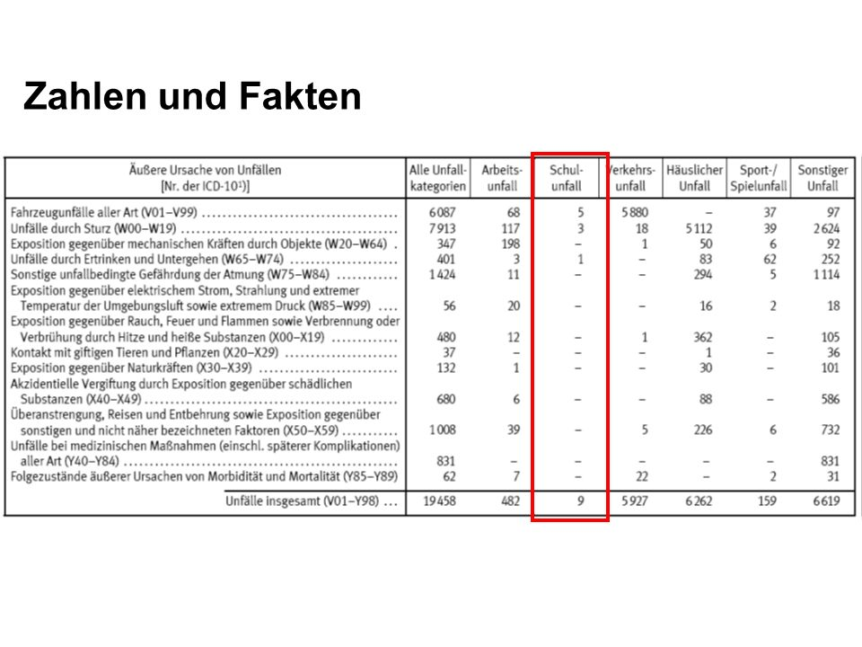 Zahlen und FaktenIhr seht also, viele offizielle Zwischenfälle gibt es nicht, ABER: