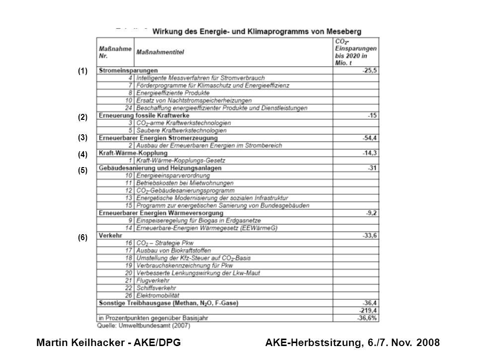 Martin Keilhacker - AKE/DPG AKE-Herbstsitzung, 6./7. Nov. 2008