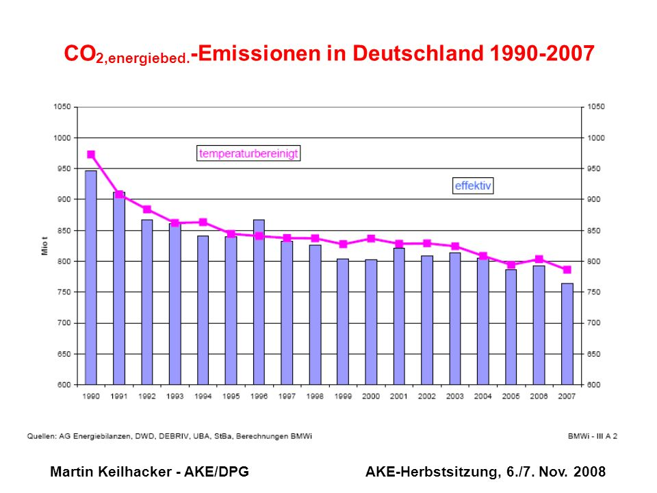 CO2,energiebed.-Emissionen in Deutschland 1990-2007
