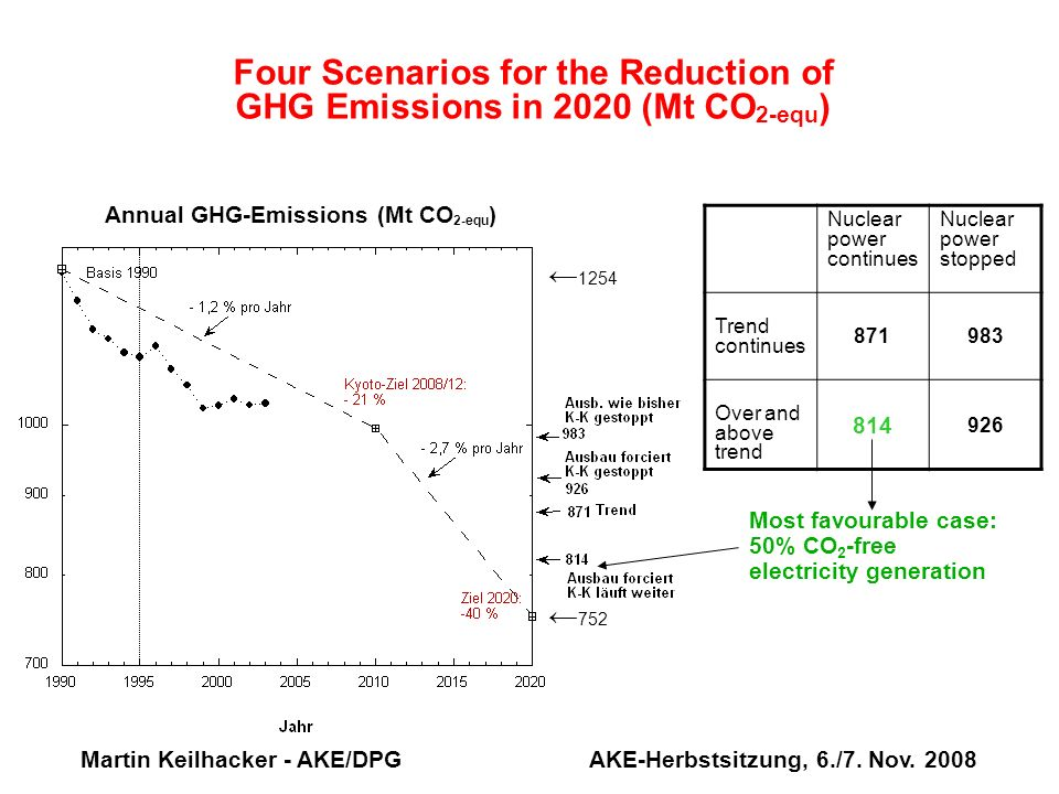 Four Scenarios for the Reduction of GHG Emissions in 2020 (Mt CO2-equ)