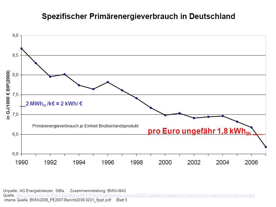 pro Euro ungefähr 1,8 kWhth ___