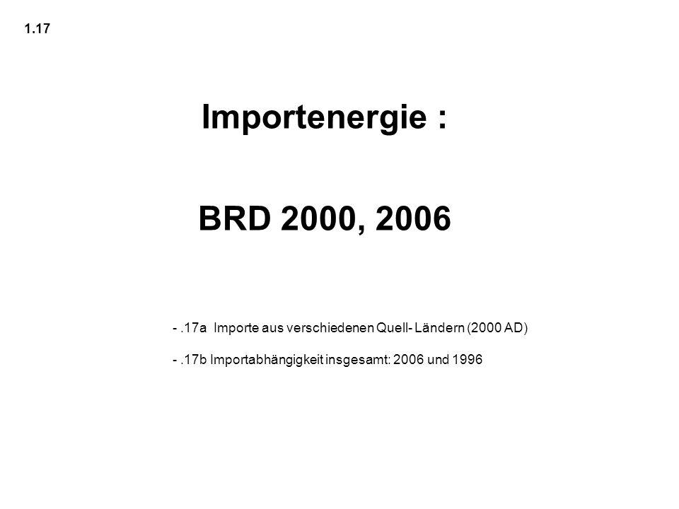 1.17 Importenergie : BRD 2000, 2006.