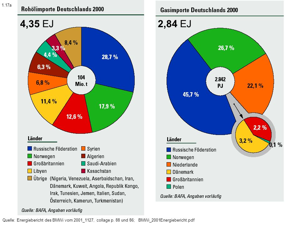 4,35 EJ 2,84 EJ. 1.17a. Quelle: Energiebericht des BMWi vom 2001_1127, collage p.