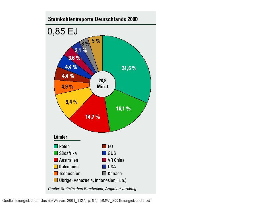 0,85 EJ Quelle: Energiebericht des BMWi vom 2001_1127, p. 87; BMWi_2001Energiebericht.pdf