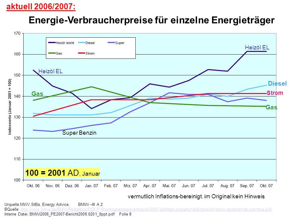 Energie-Verbraucherpreise für einzelne Energieträger
