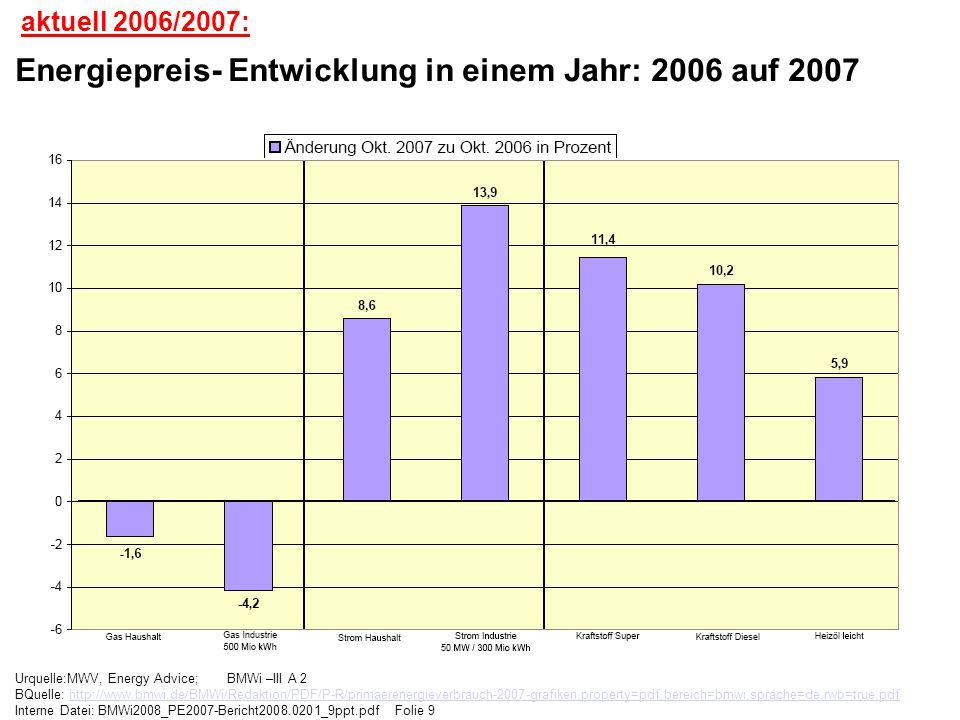 Energiepreis- Entwicklung in einem Jahr: 2006 auf 2007