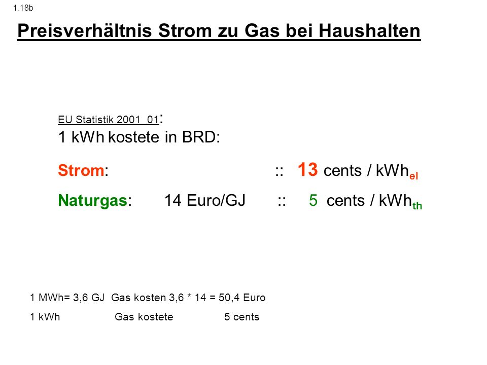 Preisverhältnis Strom zu Gas bei Haushalten