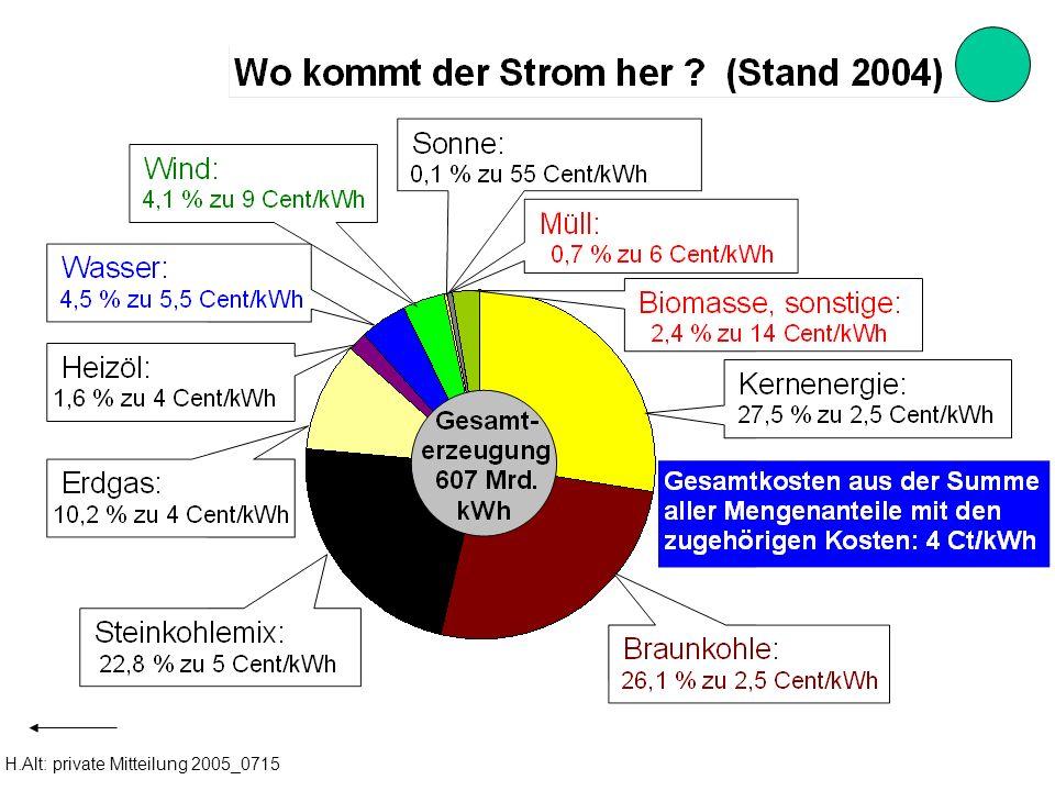 H.Alt: private Mitteilung 2005_0715