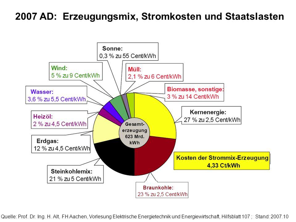 2007 AD: Erzeugungsmix, Stromkosten und Staatslasten