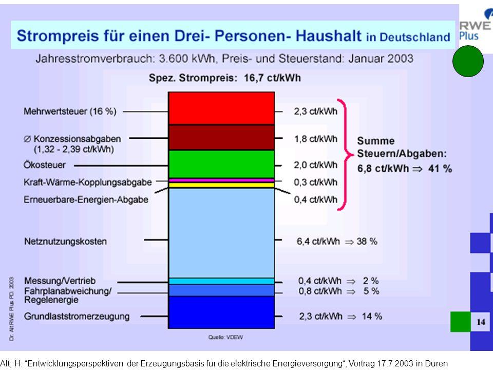 Alt, H: Entwicklungsperspektiven der Erzeugungsbasis für die elektrische Energieversorgung , Vortrag 17.7.2003 in Düren