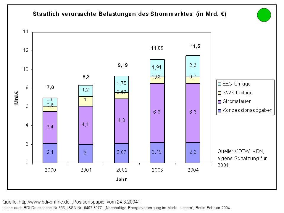 "Quelle: http://www. bdi-online. de: ""Positionspapier vom 24. 3"