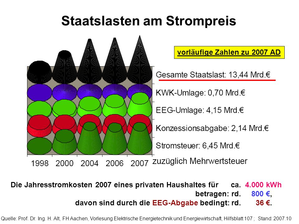 Staatslasten am Strompreis