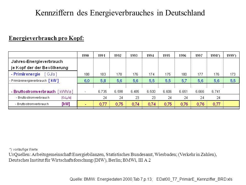 Kennziffern des Energieverbrauches in Deutschland