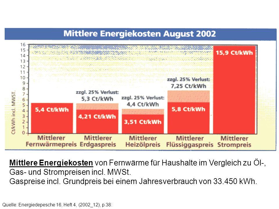 Gaspreise incl. Grundpreis bei einem Jahresverbrauch von 33.450 kWh.