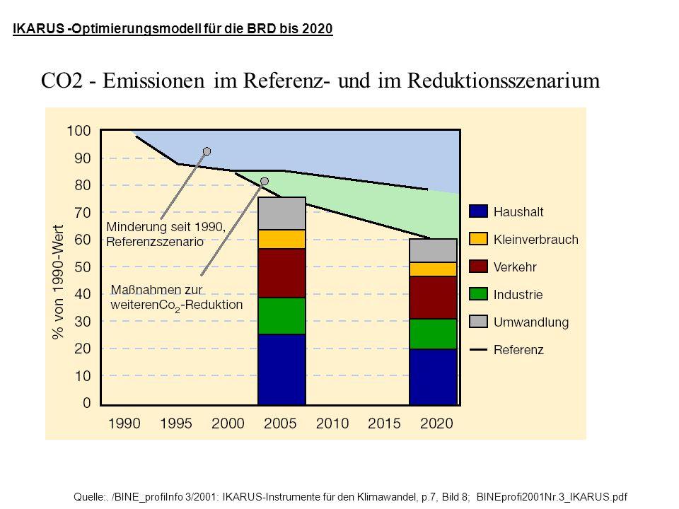 CO2 - Emissionen im Referenz- und im Reduktionsszenarium