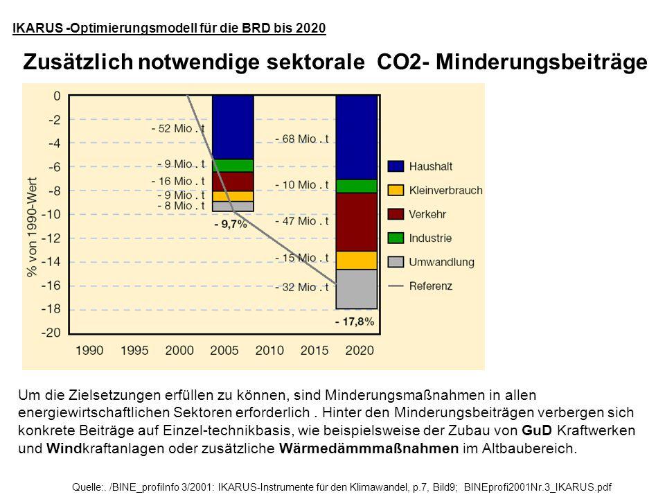 Zusätzlich notwendige sektorale CO2- Minderungsbeiträge