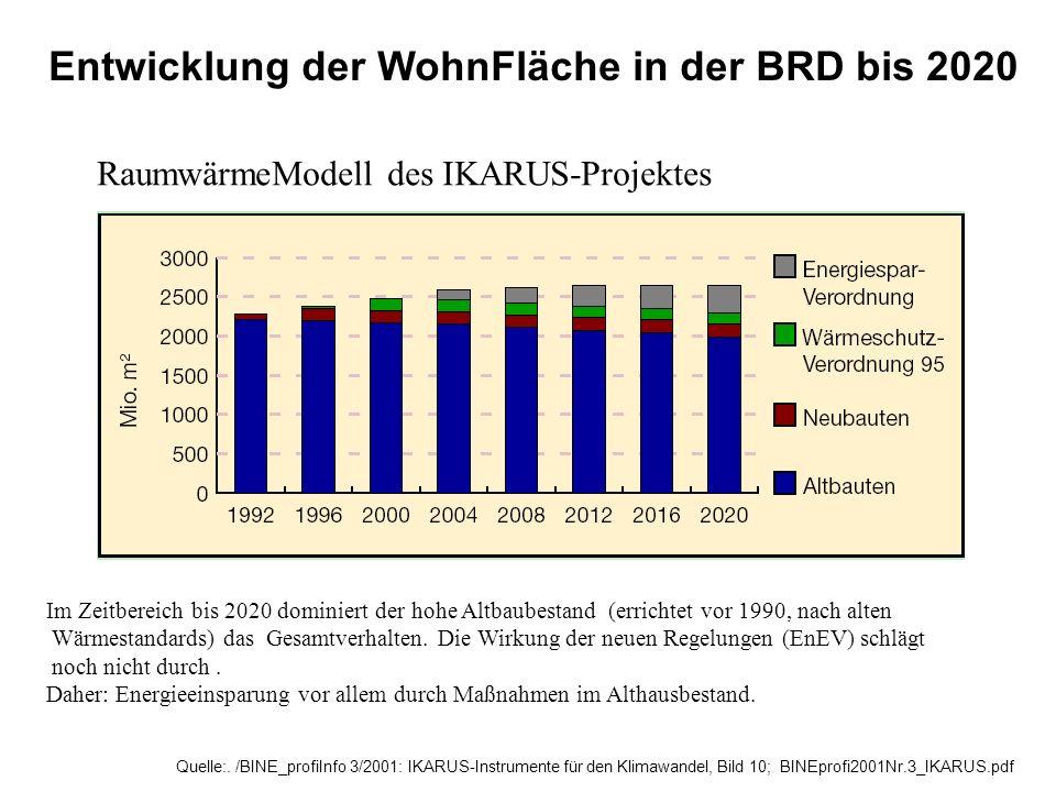 Entwicklung der WohnFläche in der BRD bis 2020