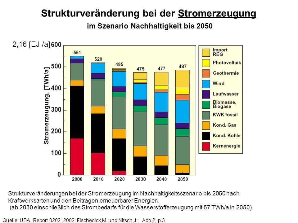 Strukturveränderung bei der Stromerzeugung im Szenario Nachhaltigkeit bis 2050