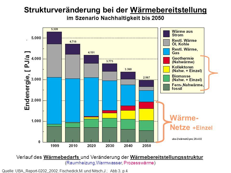 Strukturveränderung bei der Wärmebereitstellung im Szenario Nachhaltigkeit bis 2050