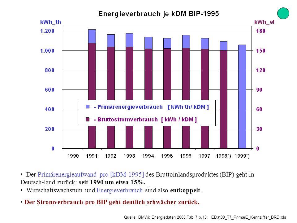 Wirtschaftswachstum und Energieverbrauch sind also entkoppelt.