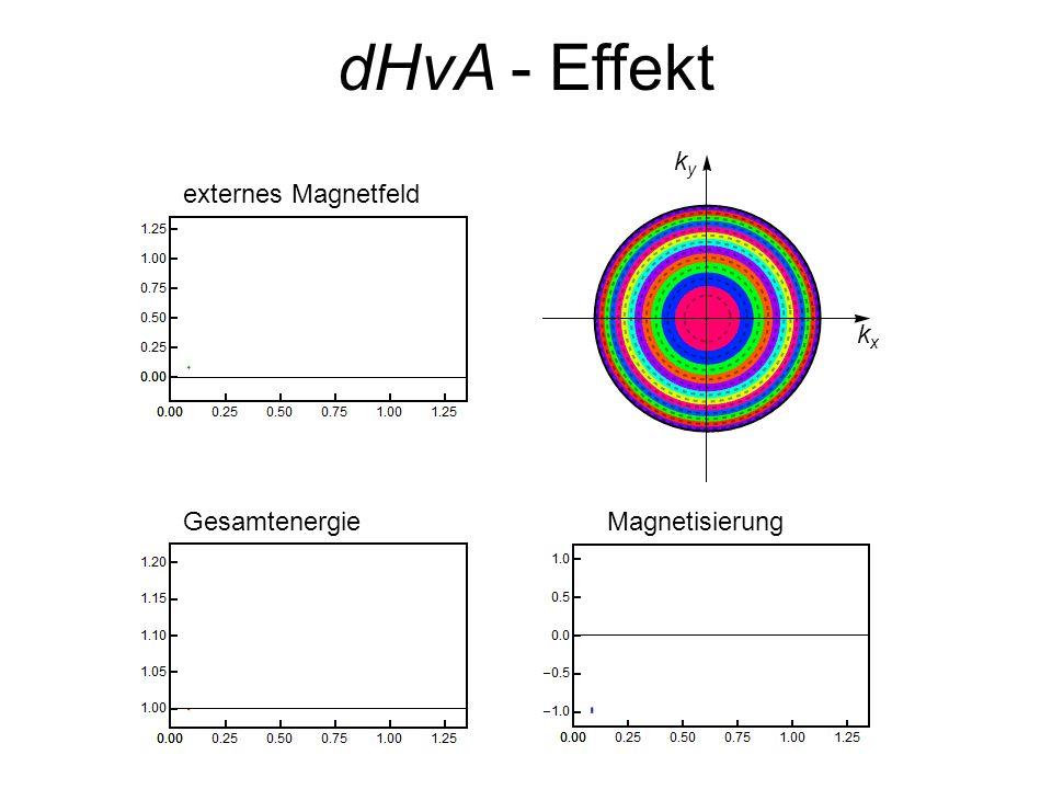dHvA - Effekt Gesamtenergie Magnetisierung kx ky externes Magnetfeld
