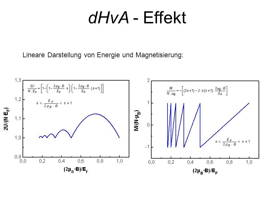 dHvA - Effekt Lineare Darstellung von Energie und Magnetisierung: