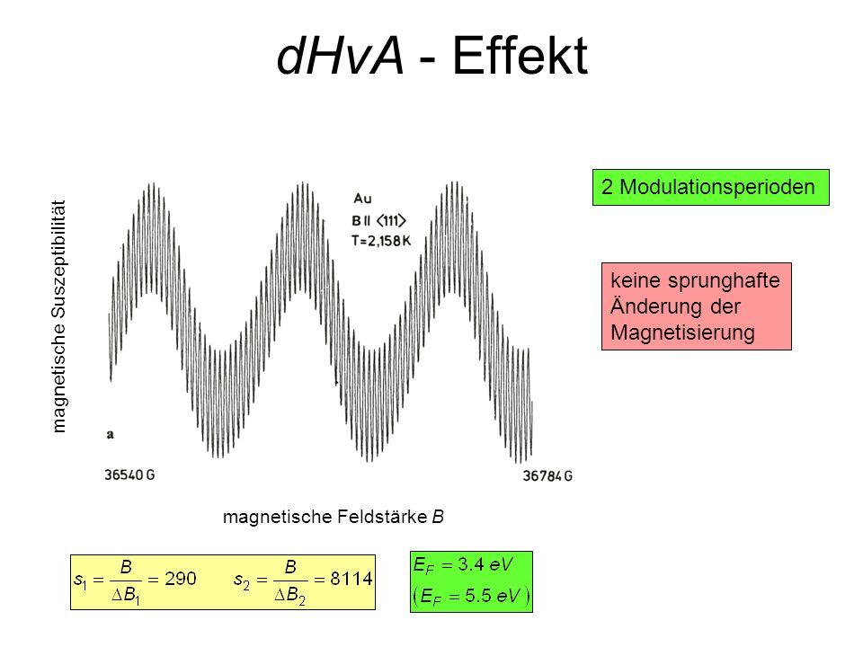 dHvA - Effekt 2 Modulationsperioden keine sprunghafte Änderung der