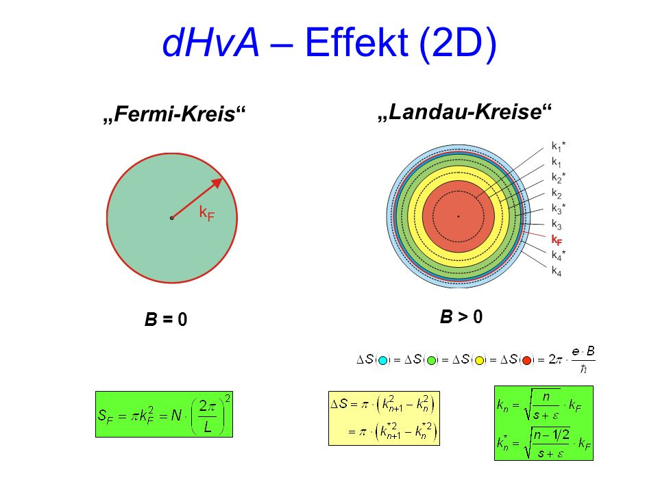 "dHvA – Effekt (2D) ""Fermi-Kreis B = 0 B > 0 ""Landau-Kreise"