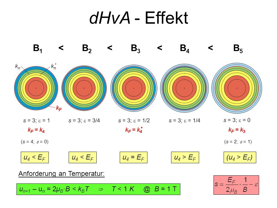 dHvA - Effekt B1 < B2 < B3 < B4 < B5 u4 < EF u4 = EF