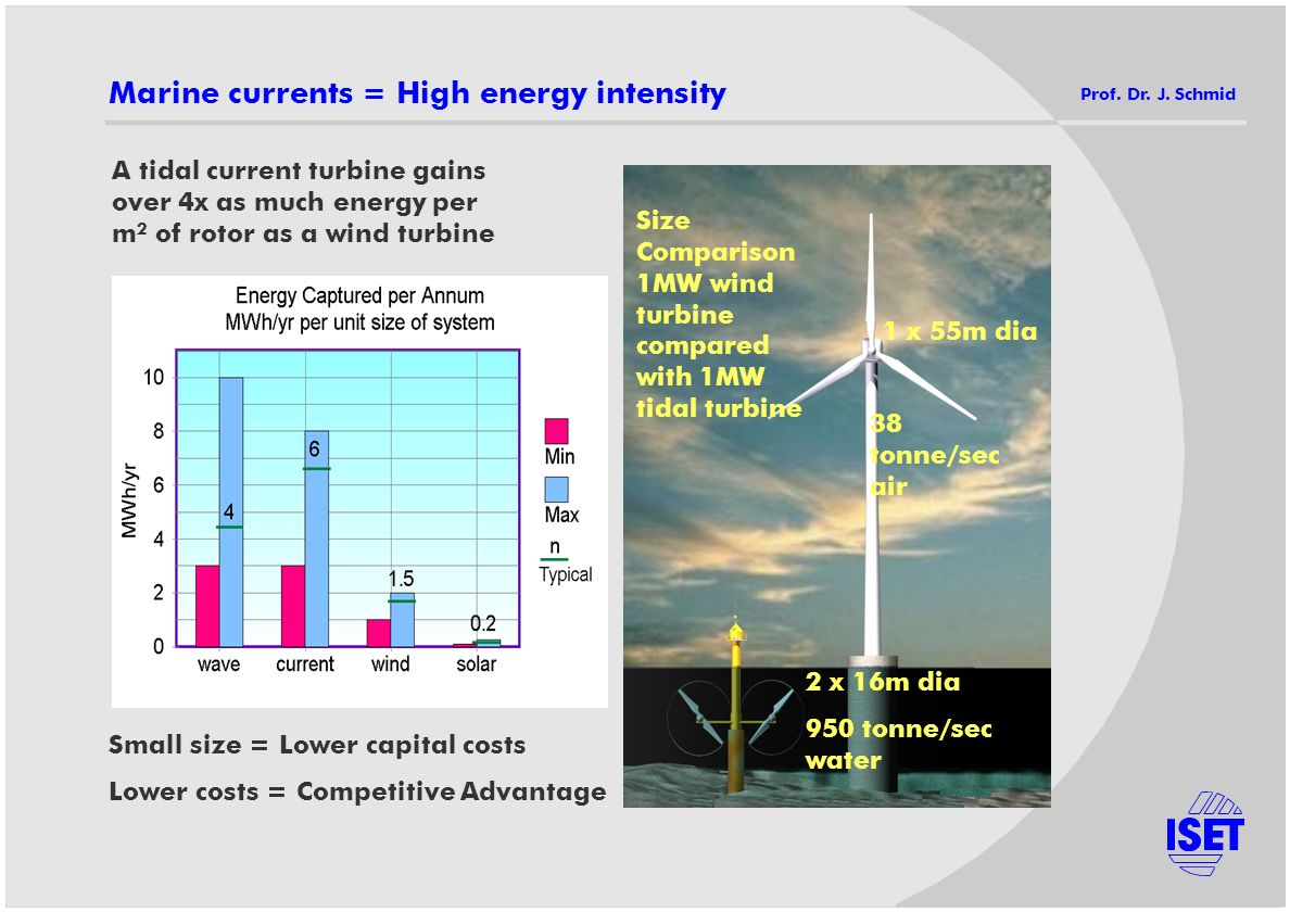 Marine currents = High energy intensity