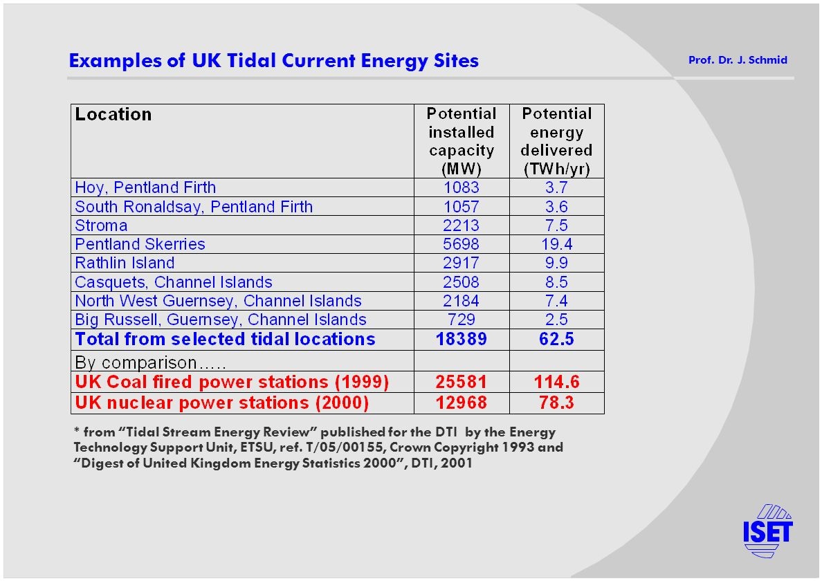 Examples of UK Tidal Current Energy Sites