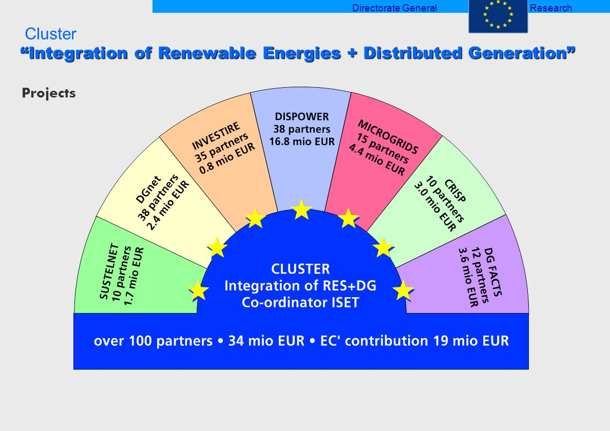 Cluster Integration of Renewable Energies + Distributed Generation