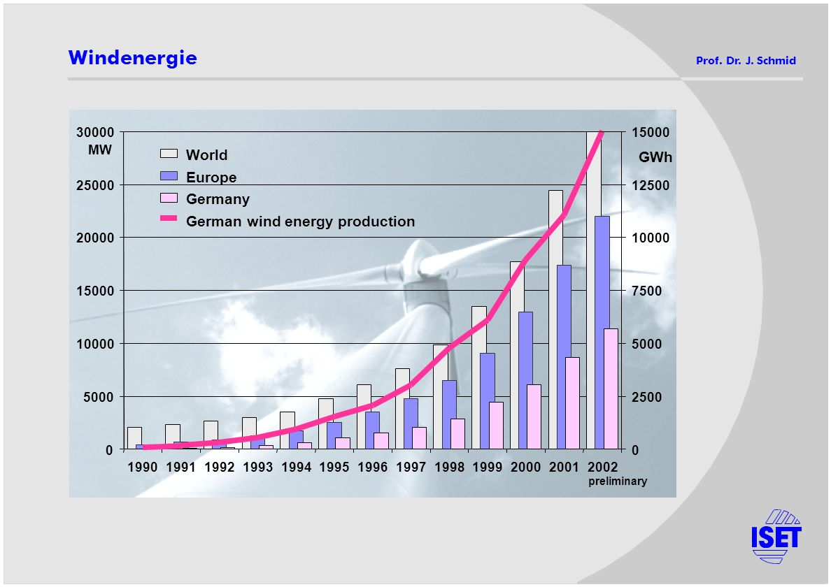 Windenergie World GWh Europe Germany German wind energy production