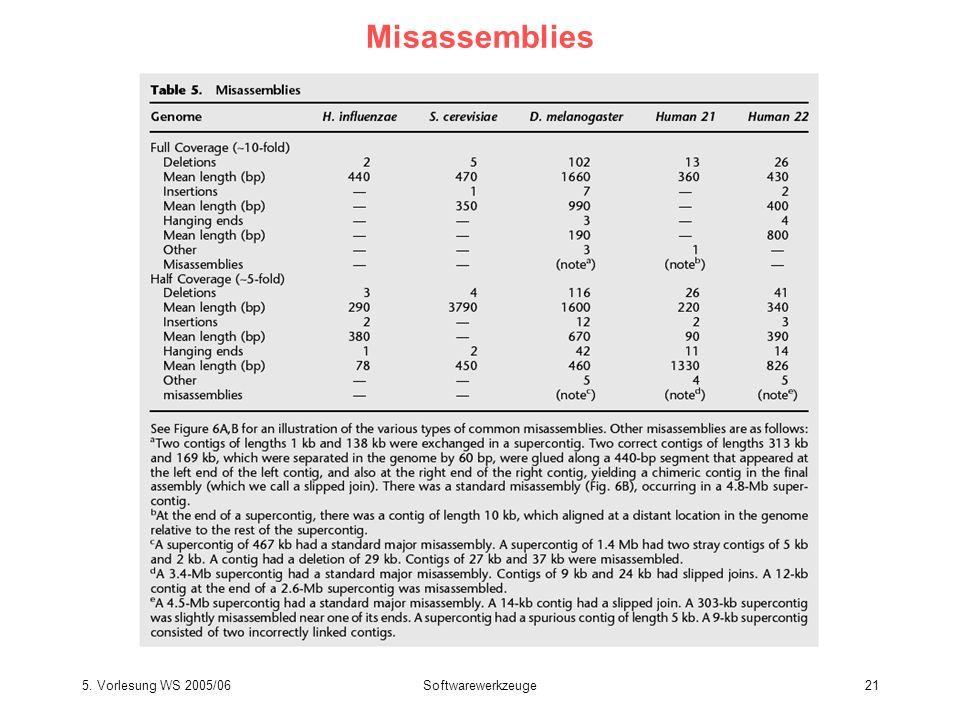 Misassemblies Batzoglou et al. Genome Res 12, 177 (2002)