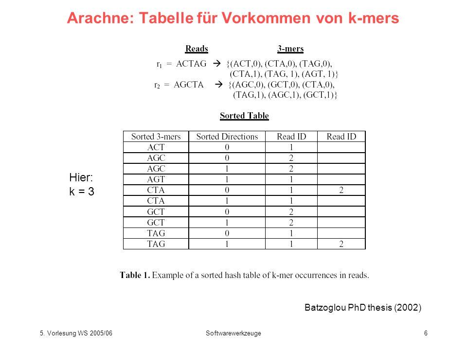 Arachne: Tabelle für Vorkommen von k-mers
