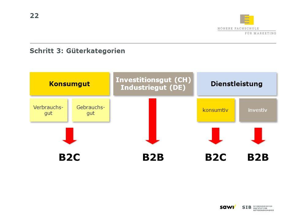 B2C B2B B2C B2B Schritt 3: Güterkategorien Konsumgut