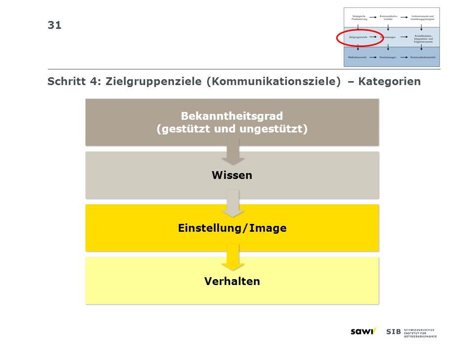 Schritt 4: Zielgruppenziele (Kommunikationsziele) – Kategorien