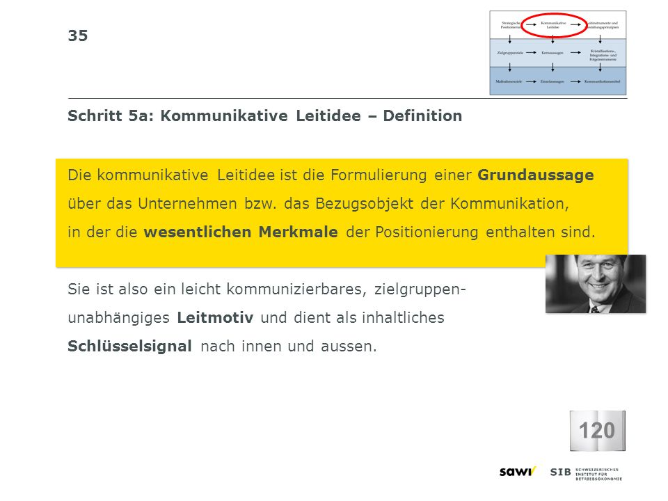 120 Schritt 5a: Kommunikative Leitidee – Definition