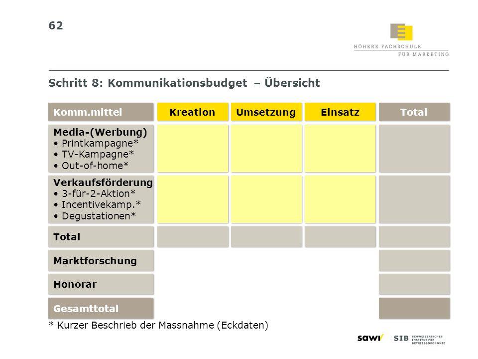Schritt 8: Kommunikationsbudget – Übersicht