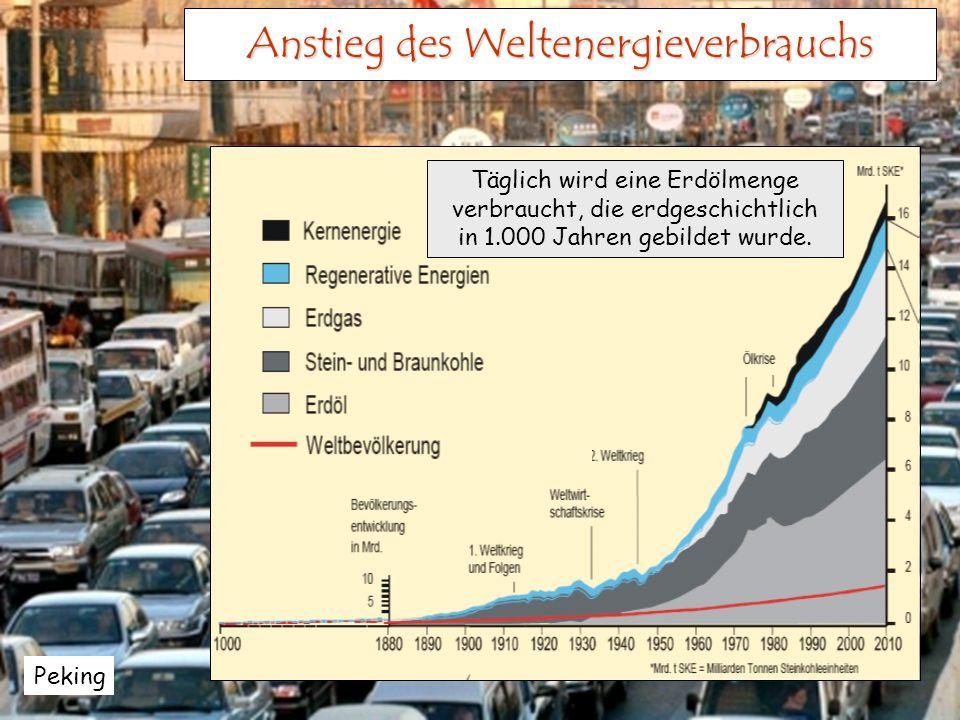 Anstieg des Weltenergieverbrauchs