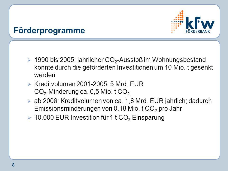 Förderprogramme 1990 bis 2005: jährlicher CO2-Ausstoß im Wohnungsbestand konnte durch die geförderten Investitionen um 10 Mio. t gesenkt werden.