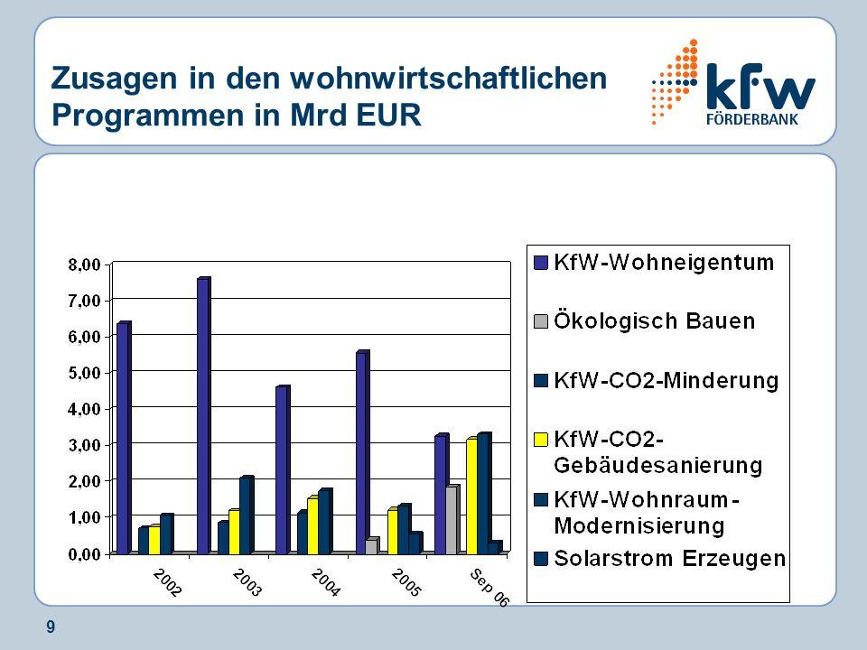 Zusagen in den wohnwirtschaftlichen Programmen in Mrd EUR