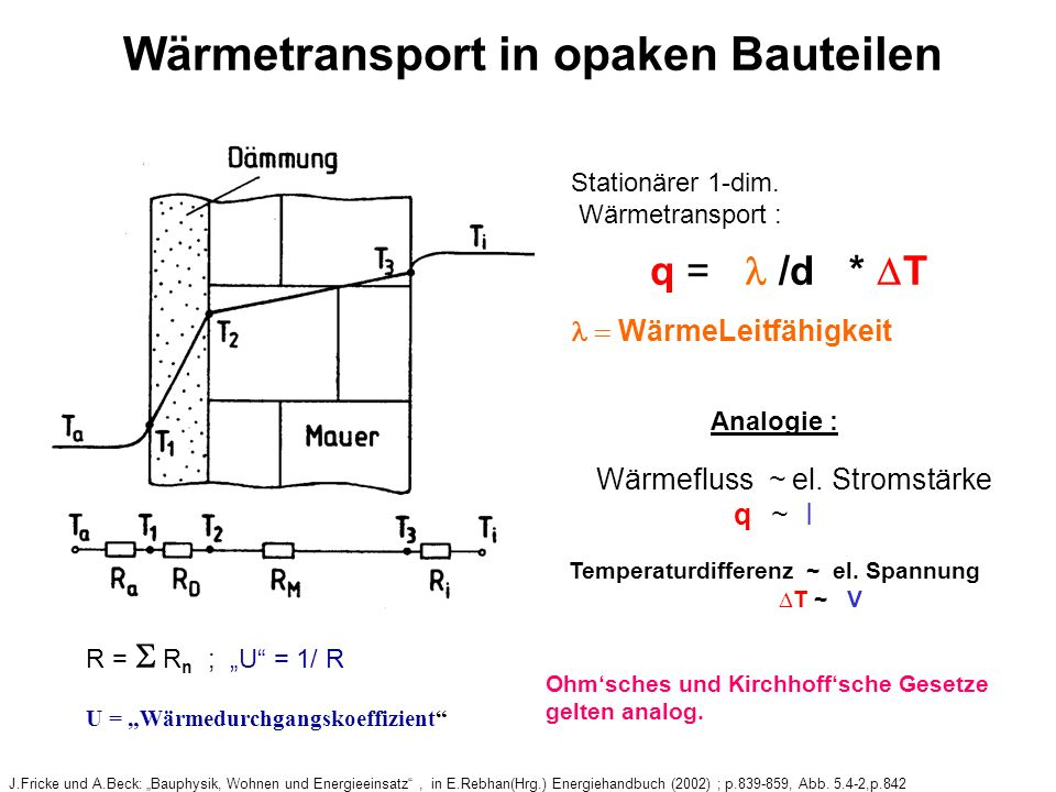 Wärmetransport in opaken Bauteilen