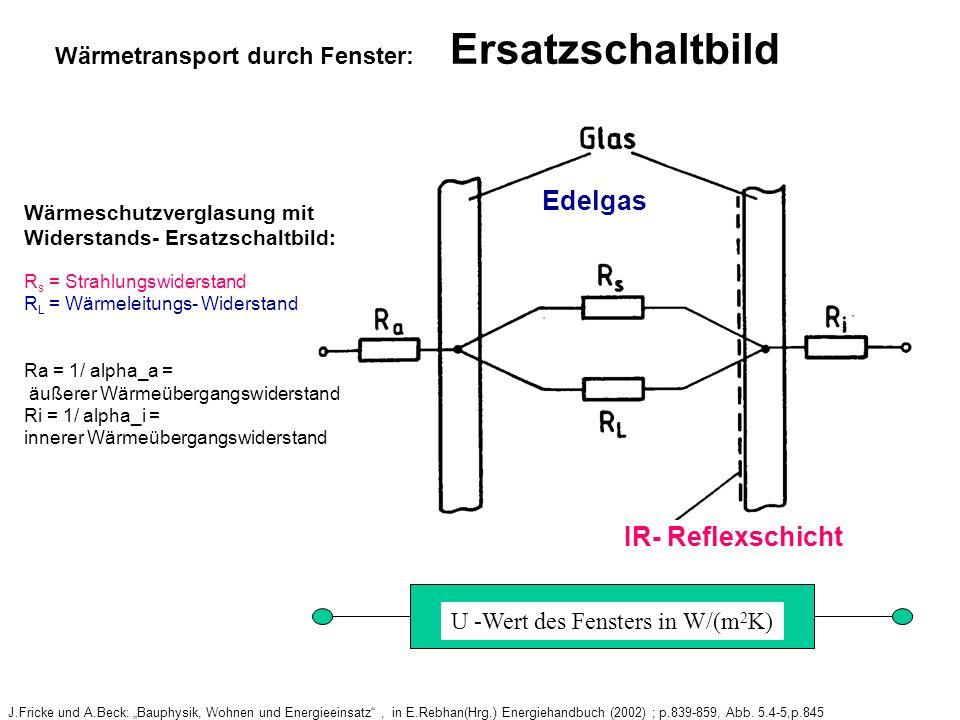 Edelgas IR- Reflexschicht