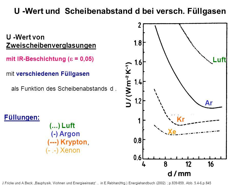 U -Wert und Scheibenabstand d bei versch. Füllgasen